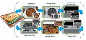 Контроль качества продукции, безопасности и целостности упаковки с помощью технологий COGNEX